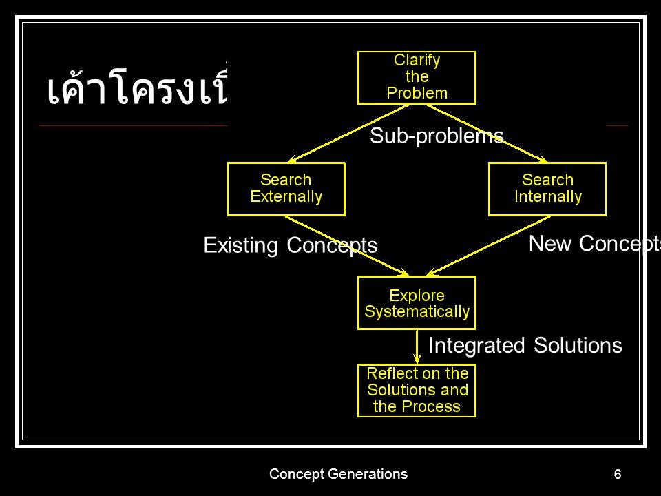 Concept Generations 17 ขั้นที่ 5: ตรวจสอบและประเมิน คำถามช่วยประเมิน ค้นหาข้อมูลจากภายนอกดีแล้วหรือไม่ ยังมีทางเลือกอื่นที่ดีกว่าหรือไม่ ไอเดียต่างๆ ยังสามารถปรับปรุงหรือรวมกัน ให้ดีขึ้นหรือไม่