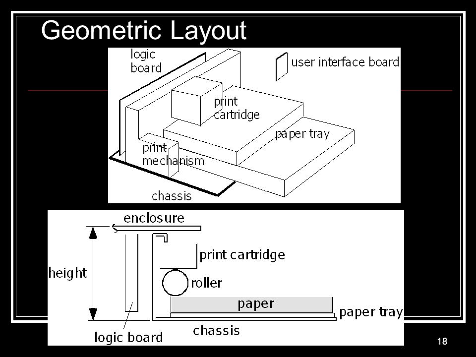 Product Architecture 18 Geometric Layout