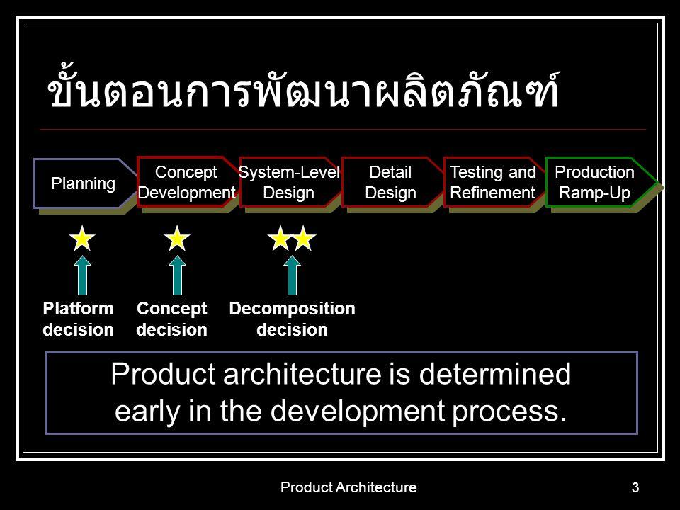 Product Architecture 14 Product Architecture สิ่งที่เกี่ยวข้องกับการตัดสินใจ ประสิทธิภาพของผลิตภัณฑ์ ความสามารถในการผลิต ศักยภาพในการจัดการ