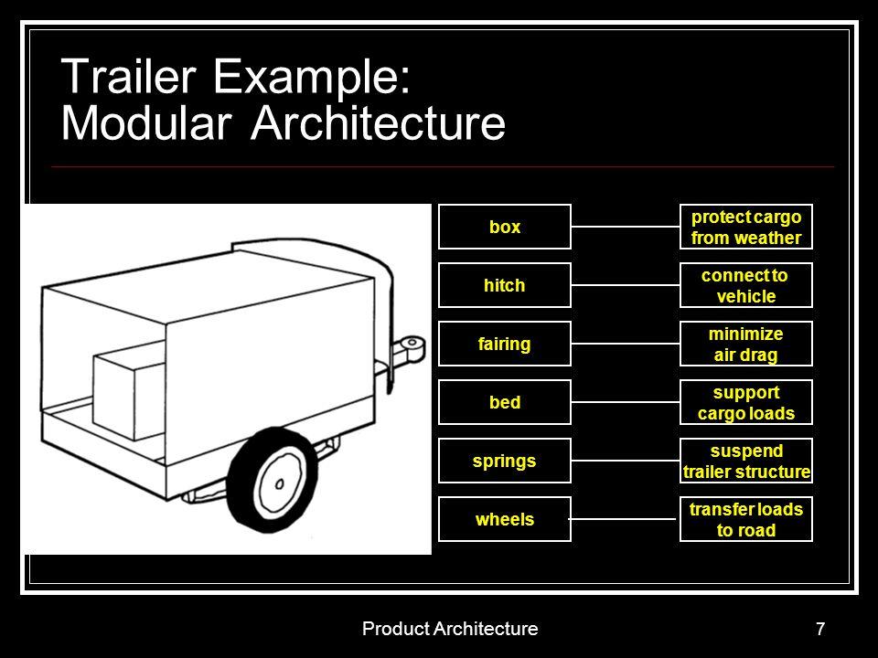 Product Architecture 8 Modular Architecture Slot-modularBus-modular Sectional-modular