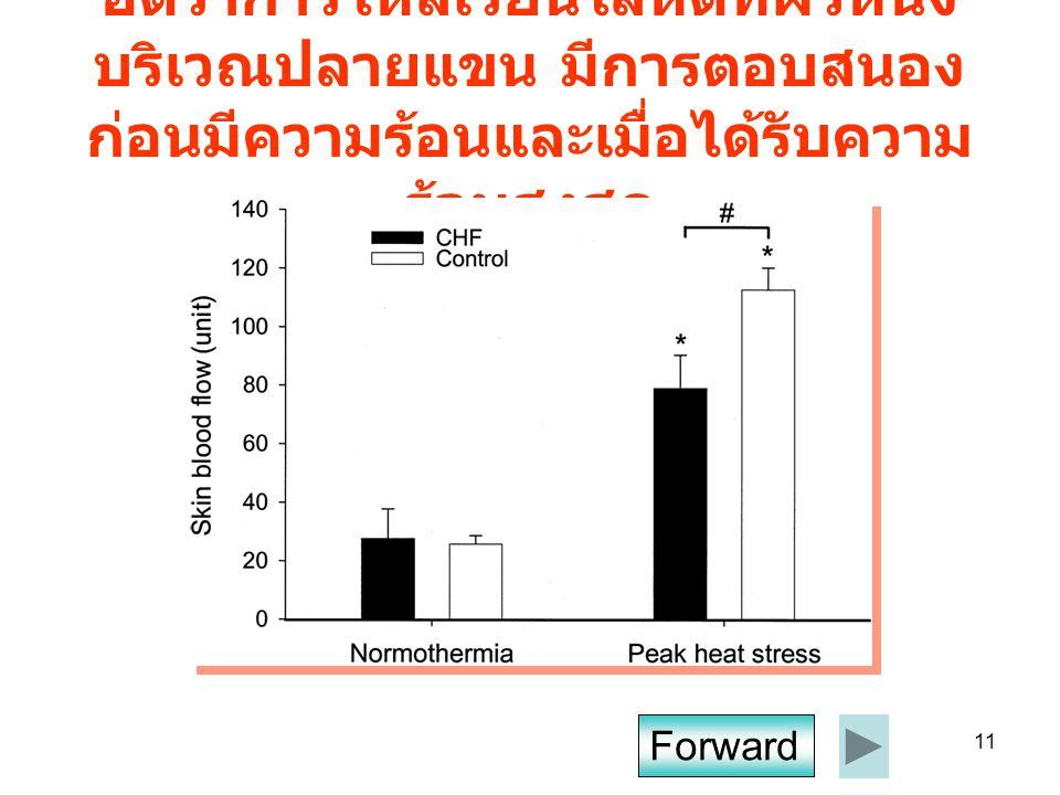 11 อัตราการไหลเวียนโลหิตที่ผิวหนัง บริเวณปลายแขน มีการตอบสนอง ก่อนมีความร้อนและเมื่อได้รับความ ร้อนสูงสุด Forward