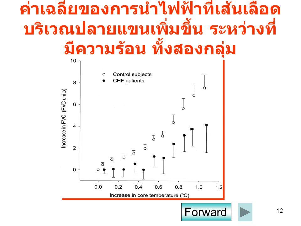 12 ค่าเฉลี่ยของการนำไฟฟ้าที่เส้นเลือด บริเวณปลายแขนเพิ่มขึ้น ระหว่างที่ มีความร้อน ทั้งสองกลุ่ม Forward