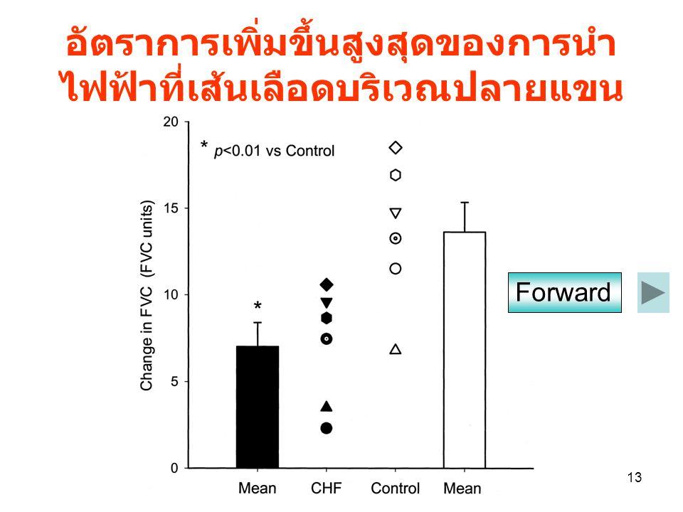 13 อัตราการเพิ่มขึ้นสูงสุดของการนำ ไฟฟ้าที่เส้นเลือดบริเวณปลายแขน Forward