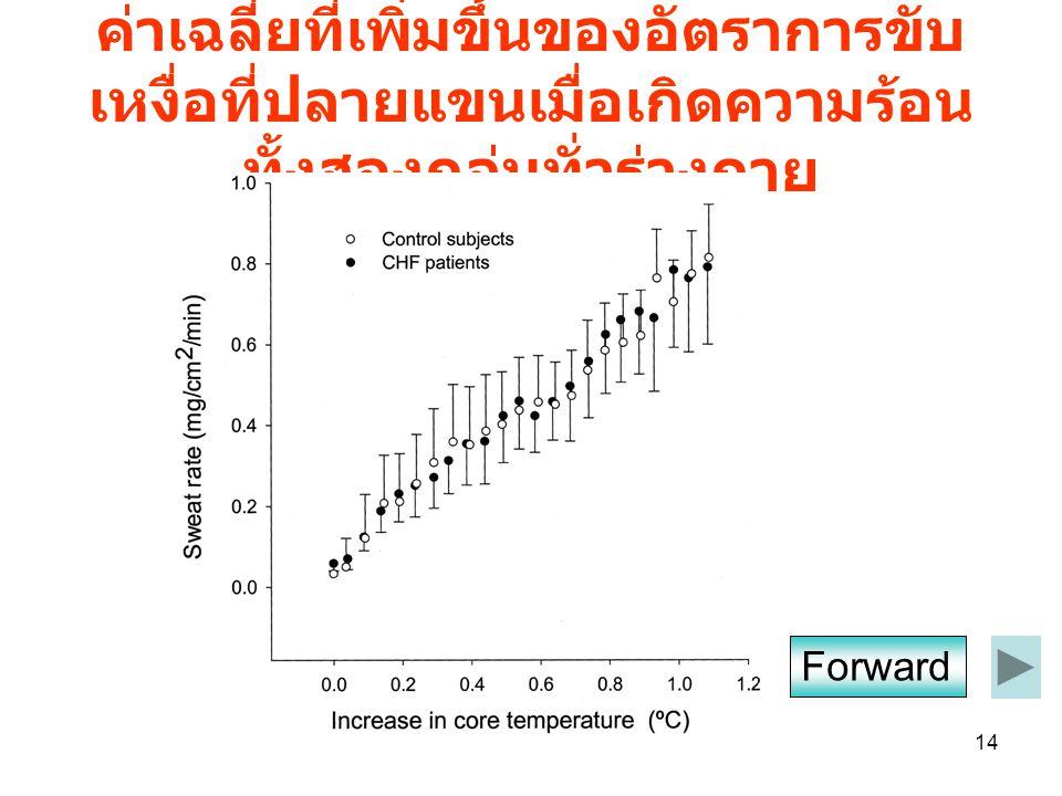 14 ค่าเฉลี่ยที่เพิ่มขึ้นของอัตราการขับ เหงื่อที่ปลายแขนเมื่อเกิดความร้อน ทั้งสองกลุ่มทั่วร่างกาย Forward