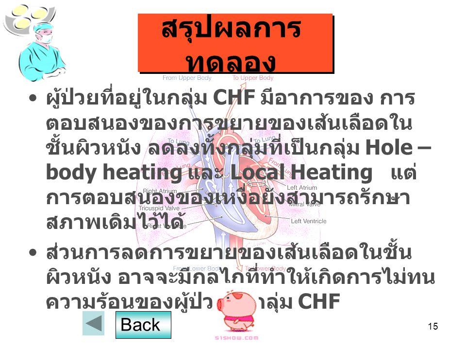 15 สรุปผลการ ทดลอง ผู้ป่วยที่อยู่ในกลุ่ม CHF มีอาการของ การ ตอบสนองของการขยายของเส้นเลือดใน ชั้นผิวหนัง ลดลงทั้งกลุ่มที่เป็นกลุ่ม Hole – body heating