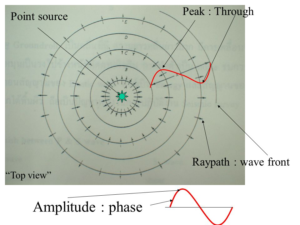 "Amplitude : phase Peak : Through Raypath : wave front Point source ""Top view"""