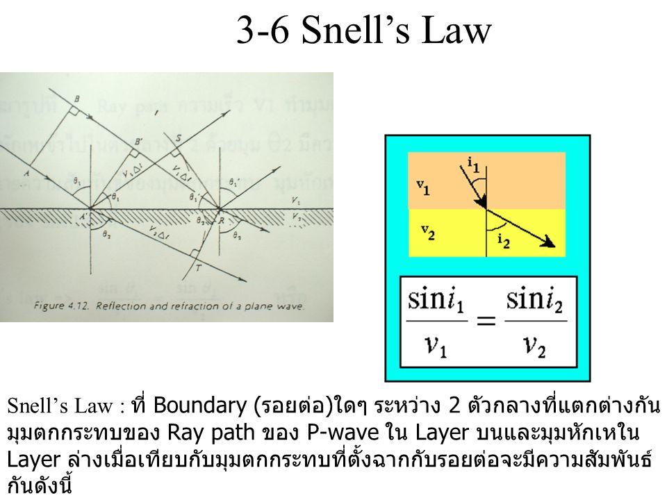 Snell's Law : ที่ Boundary ( รอยต่อ ) ใดๆ ระหว่าง 2 ตัวกลางที่แตกต่างกัน มุมตกกระทบของ Ray path ของ P-wave ใน Layer บนและมุมหักเหใน Layer ล่างเมื่อเที