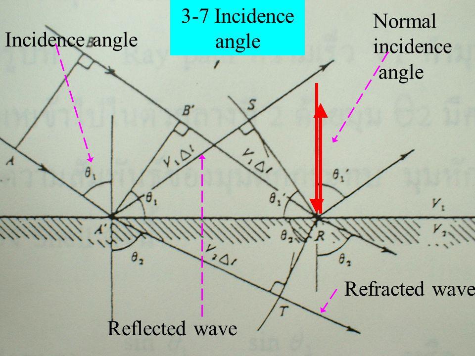 Normal incidence angle Incidence angle Refracted wave Reflected wave 3-7 Incidence angle