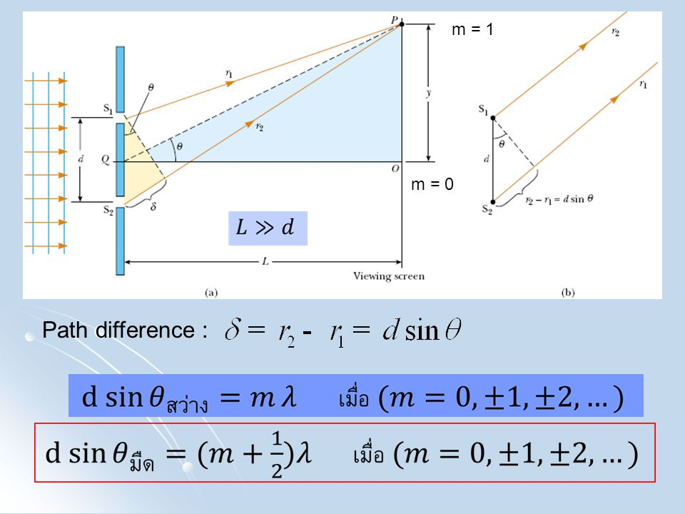 Path difference : m = 1 m = 0