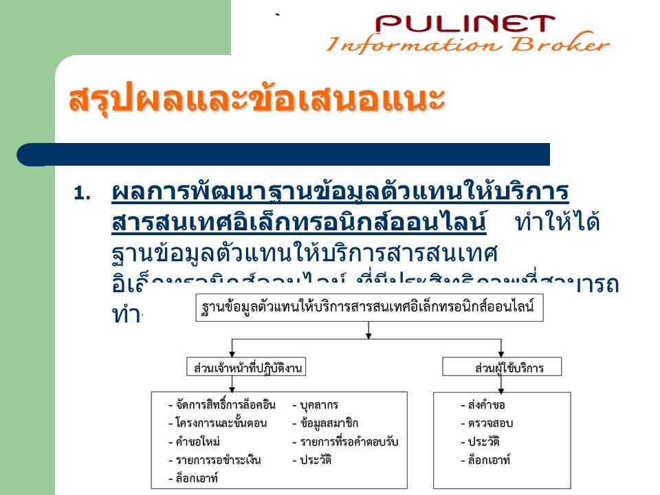 1.1 ส่วนผู้ใช้บริการ ( http://copper.msu.ac.th/ibo ) http://copper.msu.ac.th/ibo