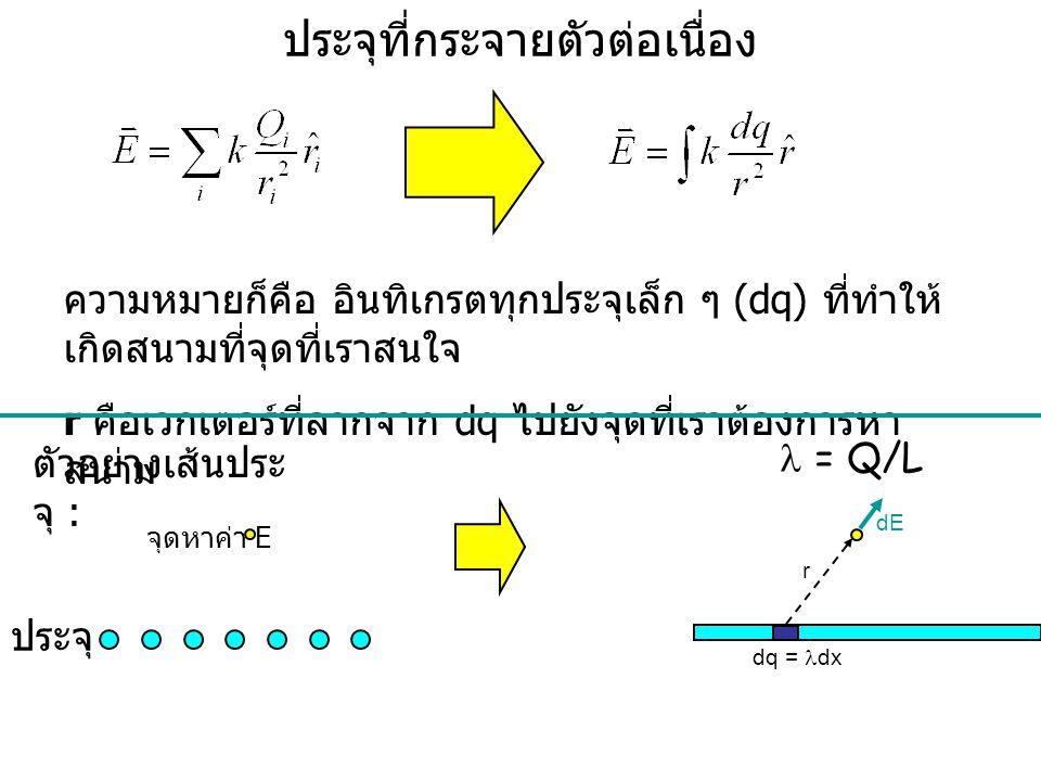 ประจุที่กระจายตัวต่อเนื่อง Summation becomes an integral (be careful with vector nature) = Q/L ความหมายก็คือ อินทิเกรตทุกประจุเล็ก ๆ (dq) ที่ทำให้ เกิ
