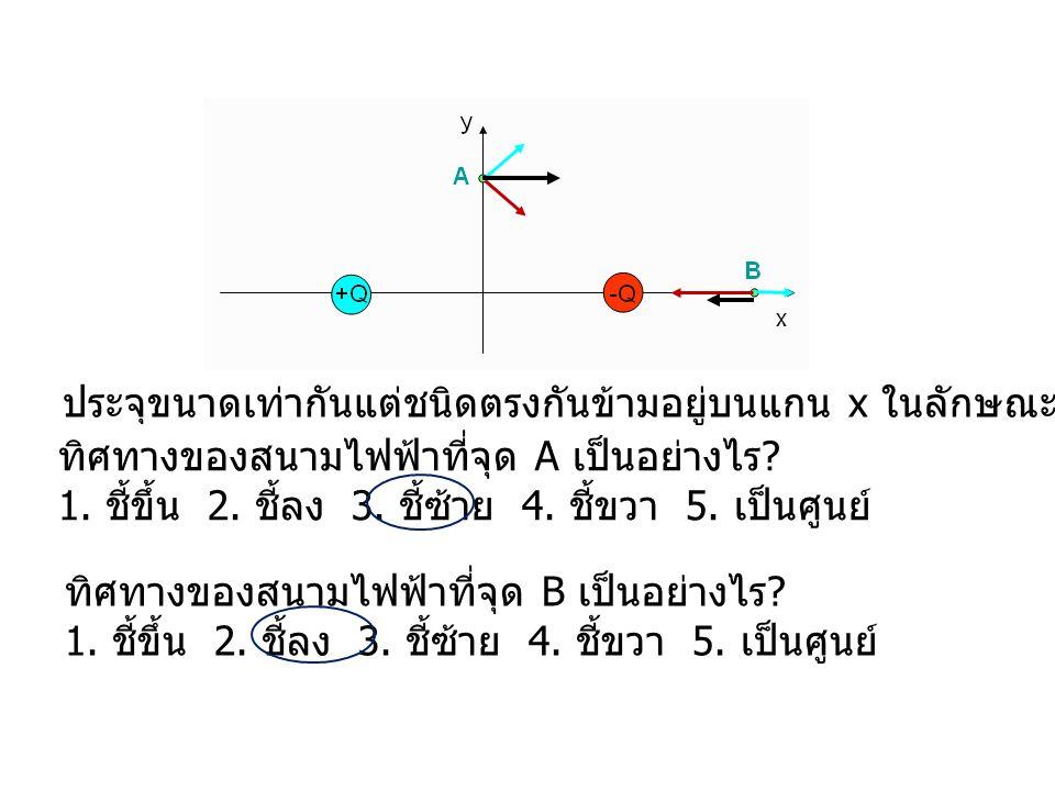 09 ประจุขนาดเท่ากันแต่ชนิดตรงกันข้ามอยู่บนแกน x ในลักษณะดังรูป ทิศทางของสนามไฟฟ้าที่จุด A เป็นอย่างไร ? 1. ชี้ขึ้น 2. ชี้ลง 3. ชี้ซ้าย 4. ชี้ขวา 5. เป