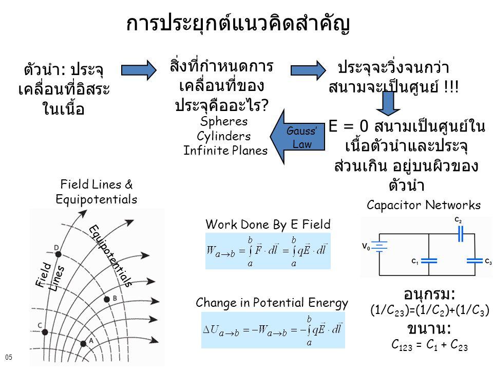 การประยุกต์แนวคิดสำคัญ 05 ตัวนำ : ประจุ เคลื่อนที่อิสระ ในเนื้อ E = 0 สนามเป็นศูนย์ใน เนื้อตัวนำและประจุ ส่วนเกิน อยู่บนผิวของ ตัวนำ สิ่งที่กำหนดการ เ