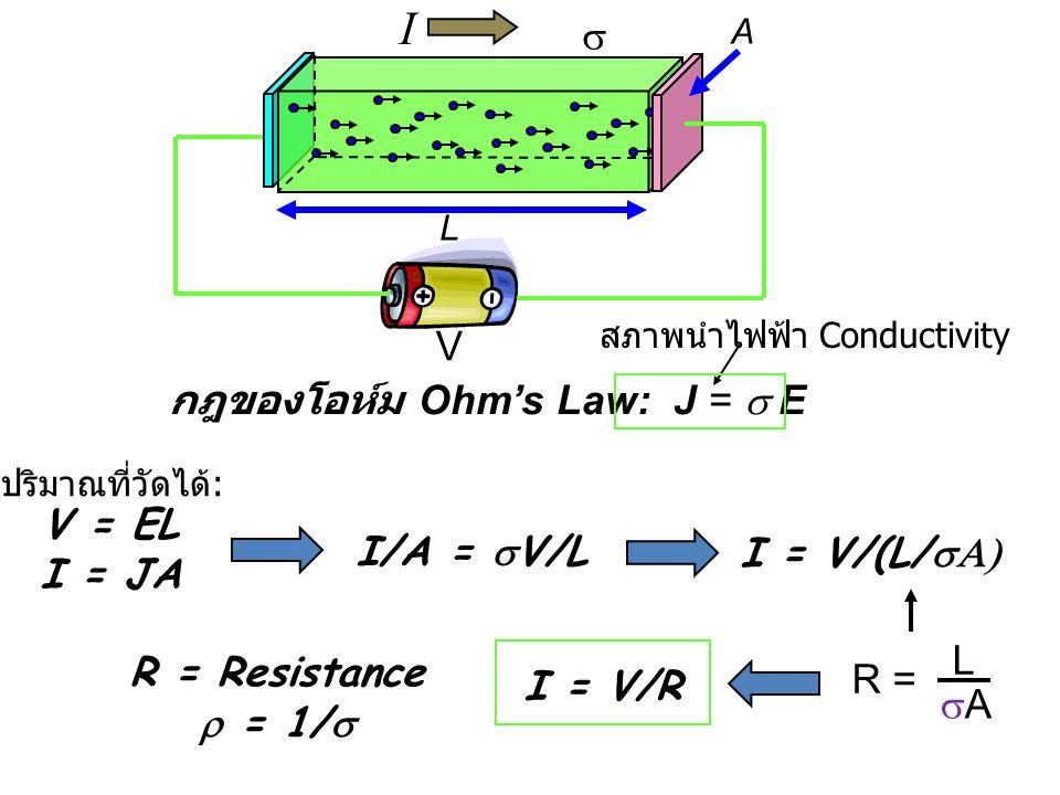 I A V L  V = EL I = JA ปริมาณที่วัดได้ : I/A =  V/L I = V/(L/  R = L AA I = V/R R = Resistance  = 1/  กฎของโอห์ม Ohm's Law: J =  E สภาพนำไฟ