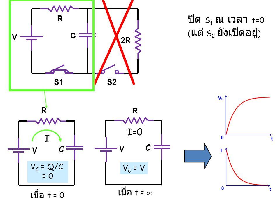 R V battery C a b R C a b วงจรคายประจุ (RC Circuit--Discharging) จาก Kirchoff's Voltage Rule ในช่วงแรก ๆ หลังจากสับสวิทช์มีประจุอยู่ (q=q 0 ) เมื่อเวลาผ่านไปนานมาก ประจุไหลจนหมด (I c =0) ระหว่างกลาง V ในตอนเริ่มต้นตัวเก็บประจุมีประจุ q 0 = CV battery, เมื่อปิดสวิทช์มาอยู่ที่ ตำแหน่ง b ประจุจาก C จะเริ่มไหล I +--I