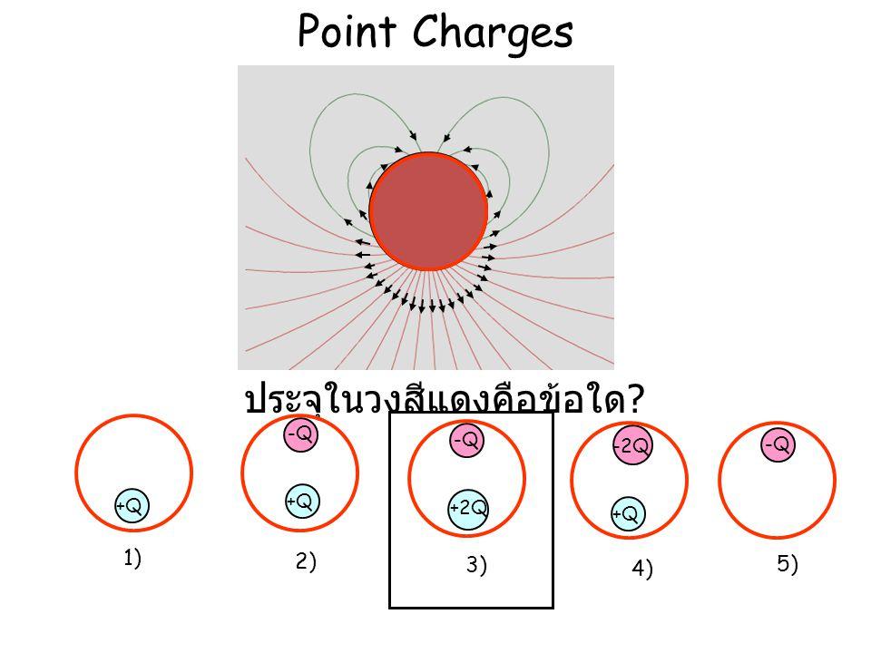 Point Charges +2q -q ประจุในวงสีแดงคือข้อใด ? +Q -Q +2Q -Q -2Q +Q -Q 1) 2) 3) 4) 5)