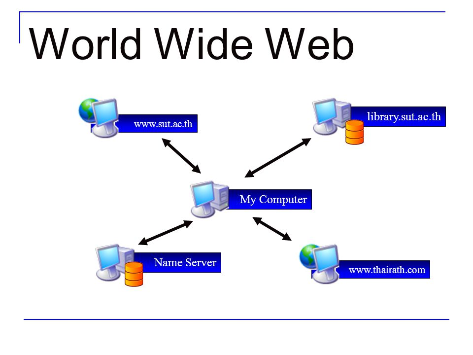World Wide Web library.sut.ac.th www.sut.ac.th Name Server My Computer www.thairath.com