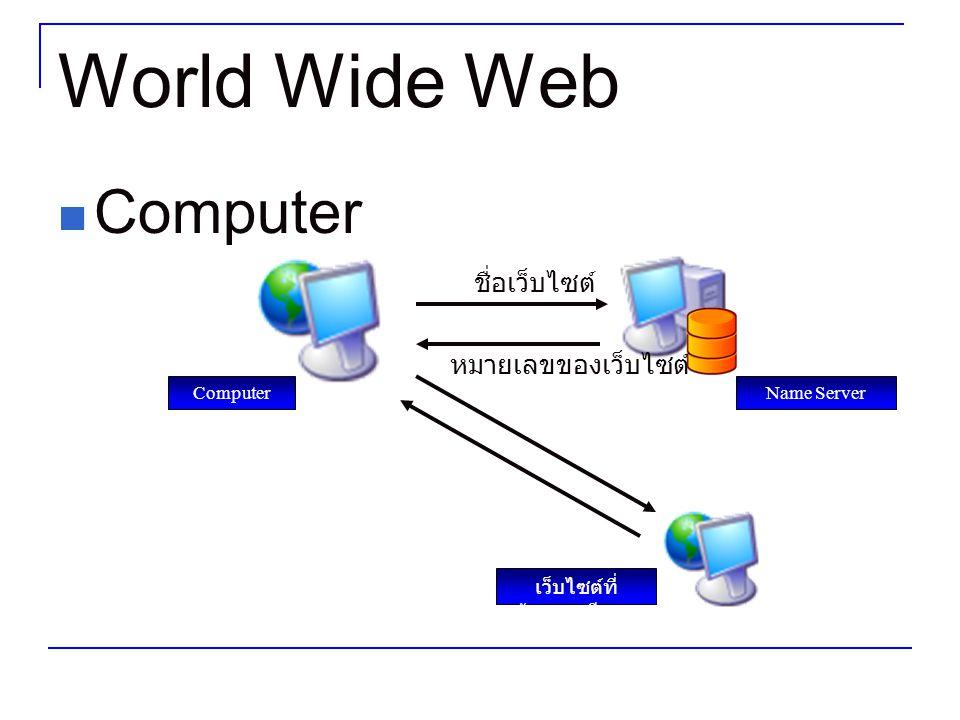 World Wide Web Computer Name Server เว็บไซต์ที่ ต้องการเรียกดู ชื่อเว็บไซต์ หมายเลขของเว็บไซต์