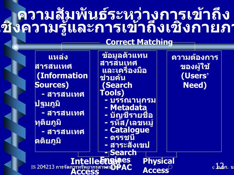 IS 204213 การจัดการทรัพยากรสารสนเทศ c อ. ดร. นฤมล รักษาสุข 12 แหล่ง สารสนเทศ (Information Sources) - สารสนเทศ ปฐมภูมิ - สารสนเทศ ทุติยภูมิ - สารสนเทศ