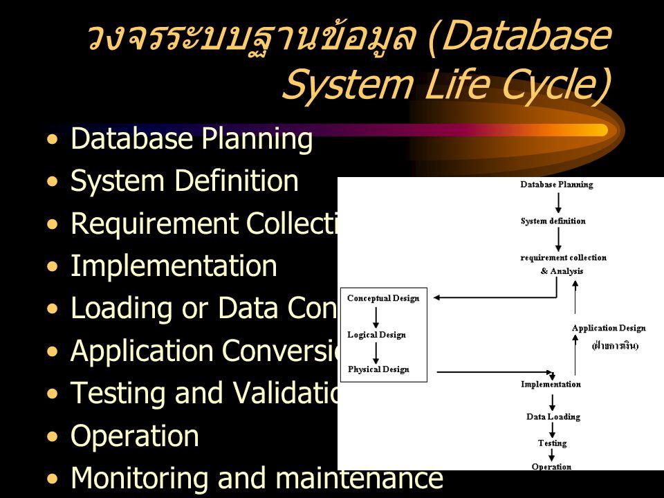 หลักการออกแบบฐานข้อมูล จุดประสงค์การออกแบบ งานที่ทำ ความมั่นคงของฐานข้อมูล