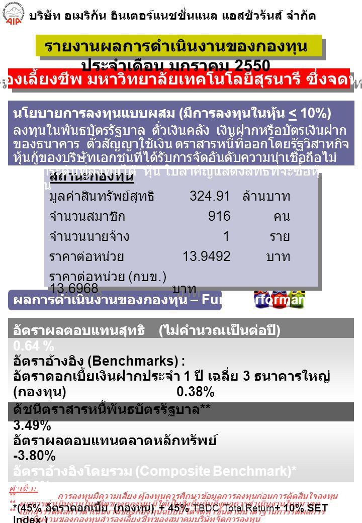 บริษัท อเมริกัน อินเตอร์แนชชั่นแนล แอสชัวรันส์ จำกัด รายละเอียด (Detail of NAV.) ราคาทุน (Cost) ราคาตลาด (Mkt.)% NAV.