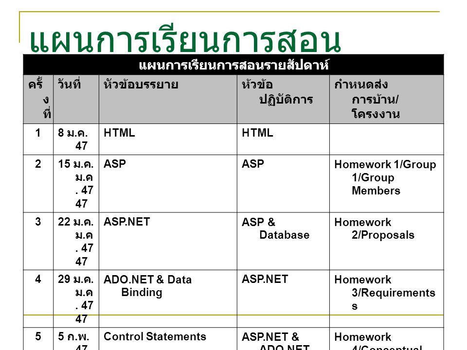 แผนการเรียนการสอน แผนการเรียนการสอนรายสัปดาห์ ครั้ ง ที่ วันที่หัวข้อบรรยายห้วข้อ ปฏิบัติการ กำหนดส่ง การบ้าน / โครงงาน 1 8 ม. ค. 47 HTML 2 15 ม. ค. 4