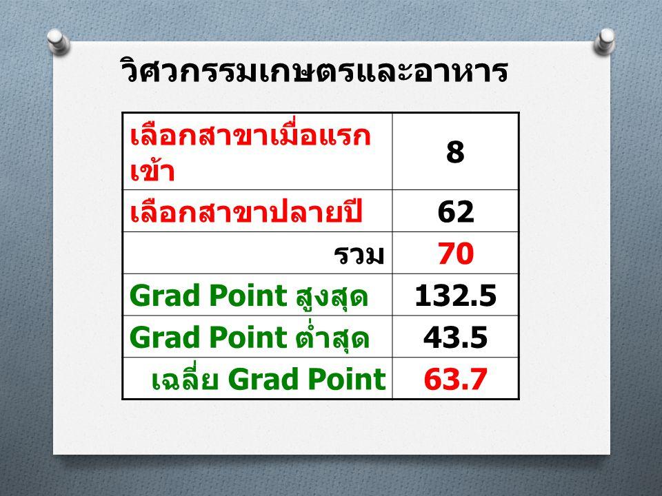 วิศวกรรมเกษตรและอาหาร เลือกสาขาเมื่อแรก เข้า 8 เลือกสาขาปลายปี 62 รวม 70 Grad Point สูงสุด 132.5 Grad Point ต่ำสุด 43.5 เฉลี่ย Grad Point 63.7