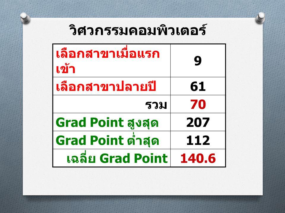 วิศวกรรมคอมพิวเตอร์ เลือกสาขาเมื่อแรก เข้า 9 เลือกสาขาปลายปี 61 รวม 70 Grad Point สูงสุด 207 Grad Point ต่ำสุด 112 เฉลี่ย Grad Point 140.6