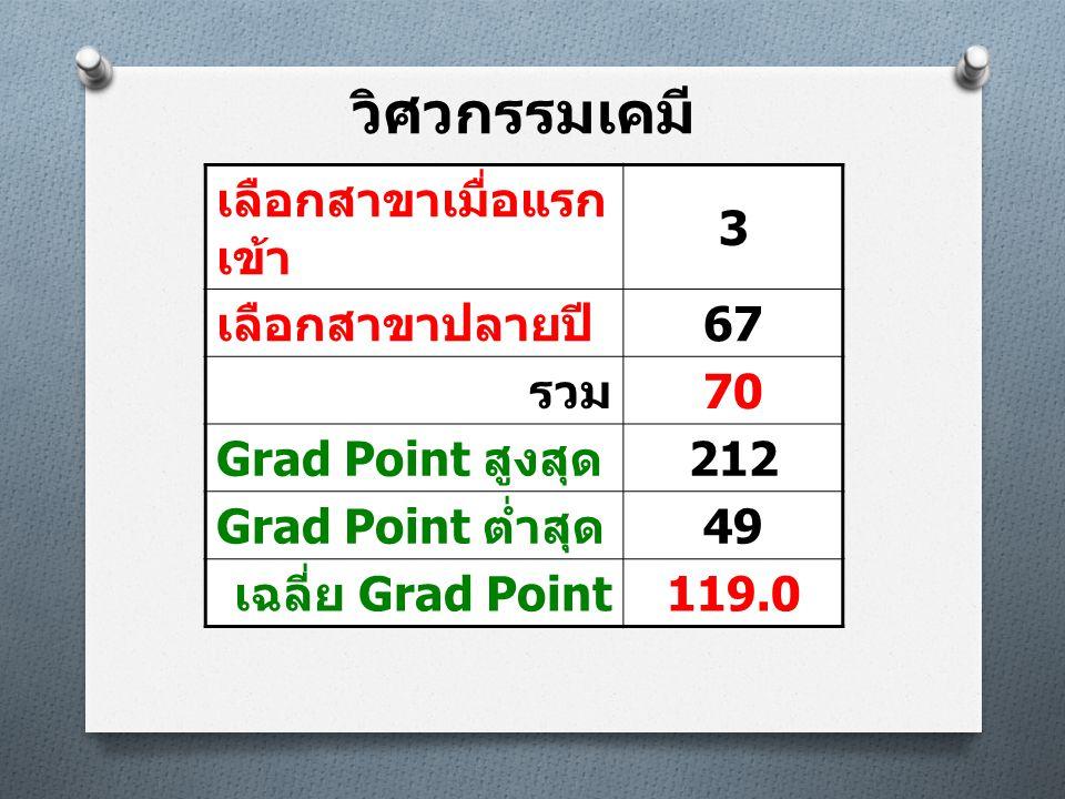 วิศวกรรมเคมี เลือกสาขาเมื่อแรก เข้า 3 เลือกสาขาปลายปี 67 รวม 70 Grad Point สูงสุด 212 Grad Point ต่ำสุด 49 เฉลี่ย Grad Point 119.0