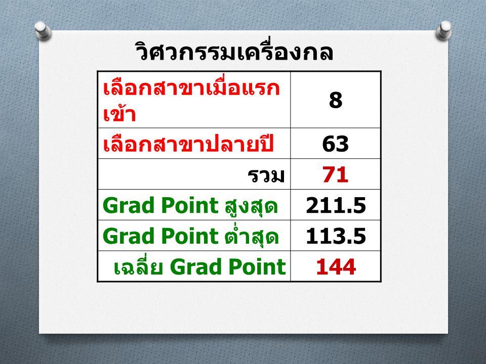 วิศวกรรมเครื่องกล เลือกสาขาเมื่อแรก เข้า 8 เลือกสาขาปลายปี 63 รวม 71 Grad Point สูงสุด 211.5 Grad Point ต่ำสุด 113.5 เฉลี่ย Grad Point 144