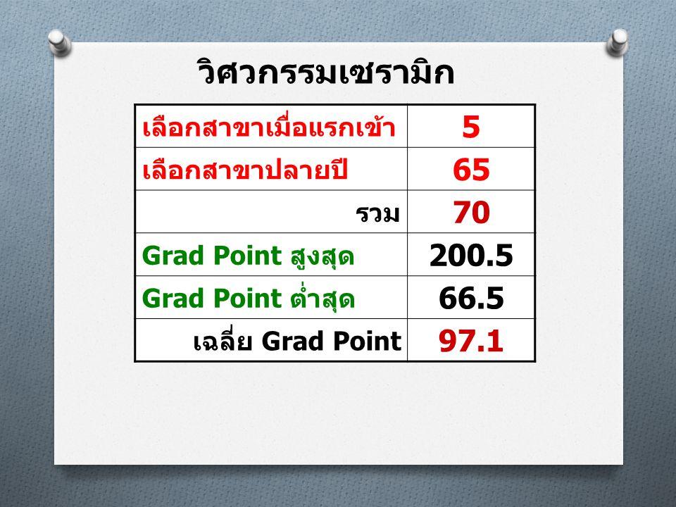 วิศวกรรมเซรามิก เลือกสาขาเมื่อแรกเข้า 5 เลือกสาขาปลายปี 65 รวม 70 Grad Point สูงสุด 200.5 Grad Point ต่ำสุด 66.5 เฉลี่ย Grad Point 97.1