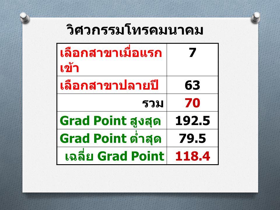 วิศวกรรมโทรคมนาคม เลือกสาขาเมื่อแรก เข้า 7 เลือกสาขาปลายปี 63 รวม 70 Grad Point สูงสุด 192.5 Grad Point ต่ำสุด 79.5 เฉลี่ย Grad Point 118.4