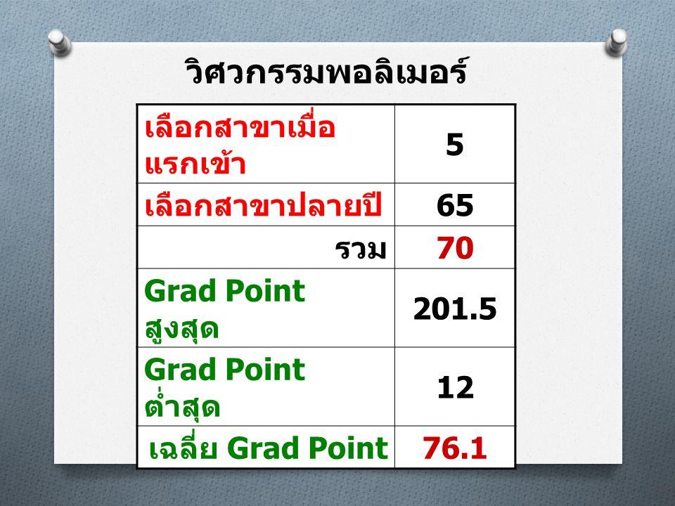 วิศวกรรมพอลิเมอร์ เลือกสาขาเมื่อ แรกเข้า 5 เลือกสาขาปลายปี 65 รวม 70 Grad Point สูงสุด 201.5 Grad Point ต่ำสุด 12 เฉลี่ย Grad Point 76.1