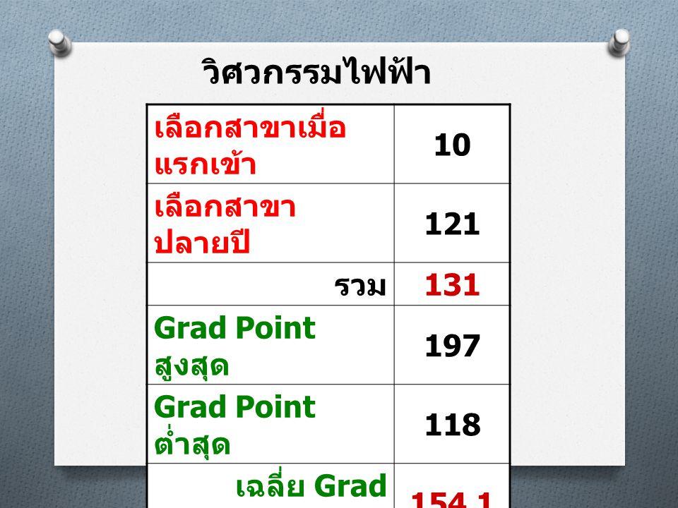 วิศวกรรมไฟฟ้า เลือกสาขาเมื่อ แรกเข้า 10 เลือกสาขา ปลายปี 121 รวม 131 Grad Point สูงสุด 197 Grad Point ต่ำสุด 118 เฉลี่ย Grad Point 154.1