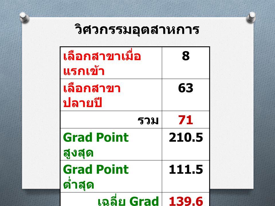 วิศวกรรมอุตสาหการ เลือกสาขาเมื่อ แรกเข้า 8 เลือกสาขา ปลายปี 63 รวม 71 Grad Point สูงสุด 210.5 Grad Point ต่ำสุด 111.5 เฉลี่ย Grad Point 139.6