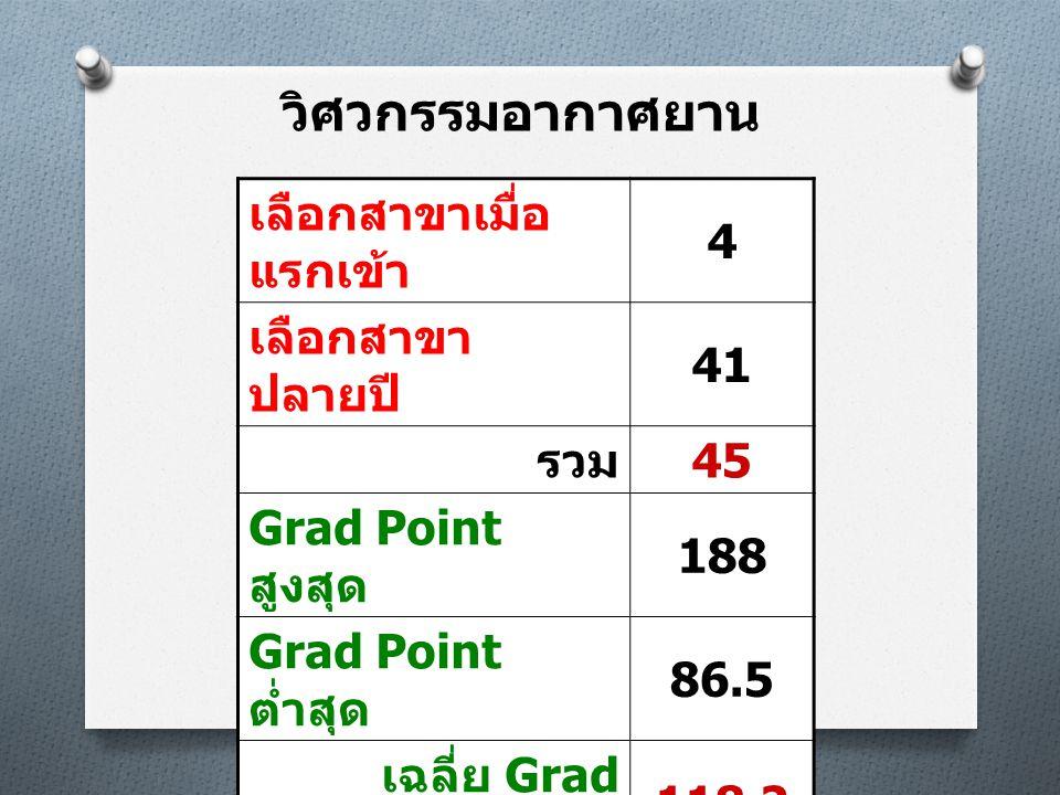 วิศวกรรมอากาศยาน เลือกสาขาเมื่อ แรกเข้า 4 เลือกสาขา ปลายปี 41 รวม 45 Grad Point สูงสุด 188 Grad Point ต่ำสุด 86.5 เฉลี่ย Grad Point 118.2