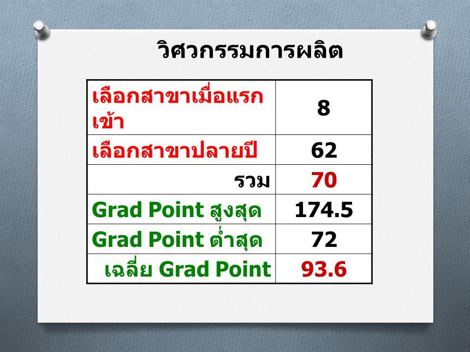 วิศวกรรมการผลิต เลือกสาขาเมื่อแรก เข้า 8 เลือกสาขาปลายปี 62 รวม 70 Grad Point สูงสุด 174.5 Grad Point ต่ำสุด 72 เฉลี่ย Grad Point 93.6