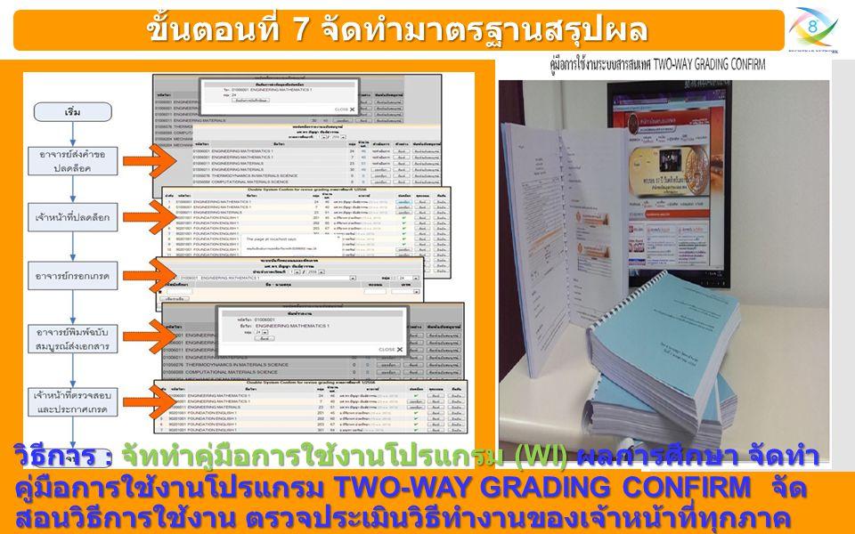 ขั้นตอนที่ 7 จัดทำมาตรฐานสรุปผล วิธีการ : จัททำคู่มือการใช้งานโปรแกรม (WI) ผลการศึกษา จัดทำ คู่มือการใช้งานโปรแกรม TWO-WAY GRADING CONFIRM จัด สอนวิธี