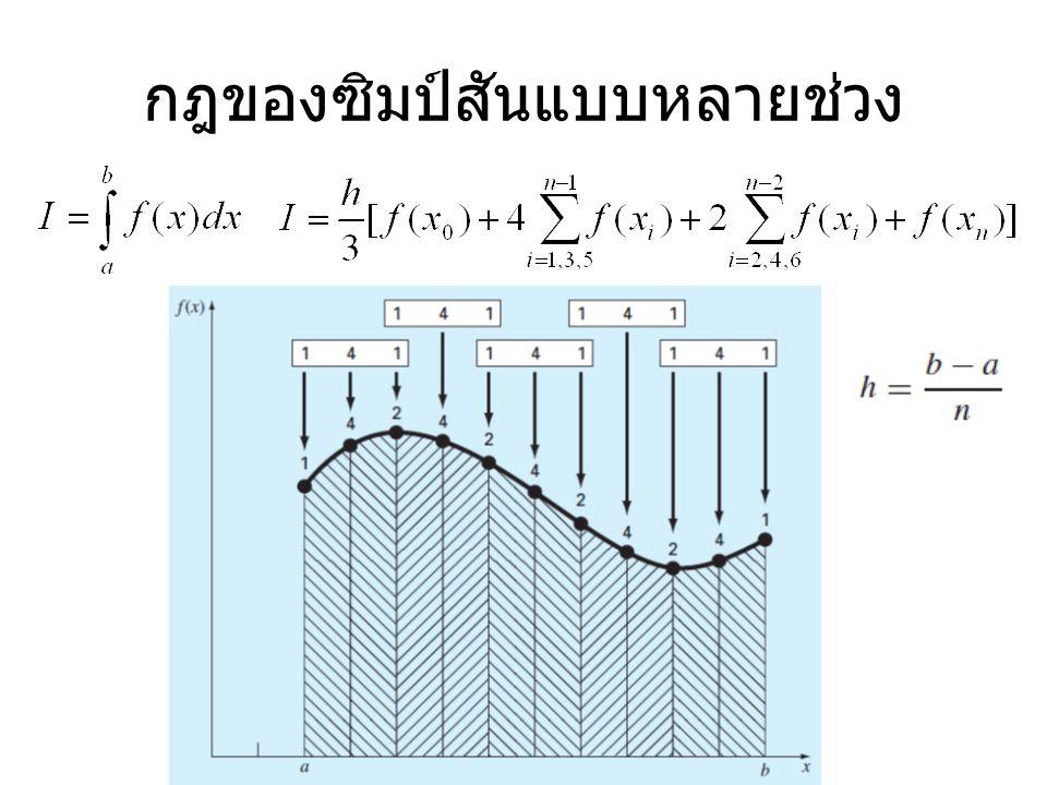 แบบฝึกหัด จากสมการที่กำหนดจงหาค่าอินติกรัล ของ f(x) จาก 0 ถึง 0.8 1.