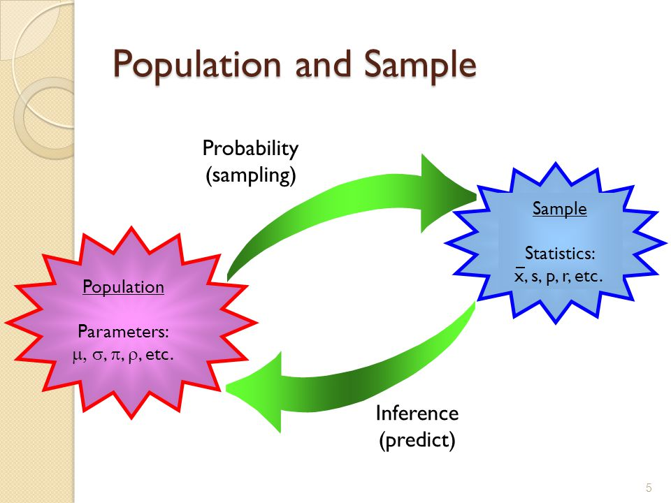 Population and Sample Probability (sampling) Inference (predict) Population Parameters: , , , etc.