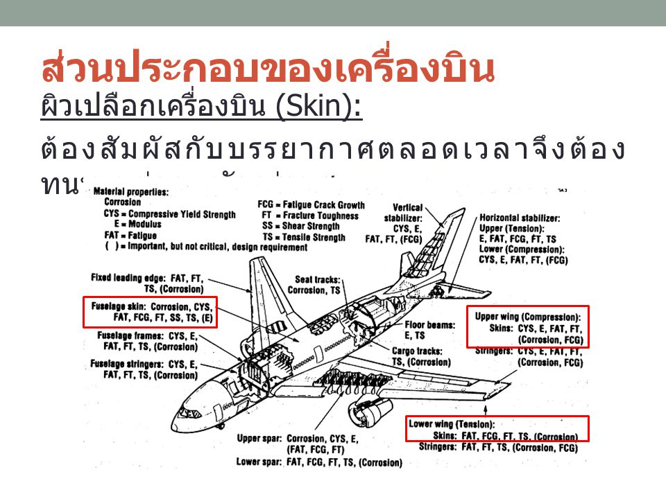 ส่วนประกอบของเครื่องบิน 2) ส่วนเครื่องยนต์ (Engine): วัสดุถูกใช้งานที่ อุณหภูมิสูง 1.High strength-to-weight ratio 2.Creep resistance 3.Oxidation/corrosion resistance 4.Microstructural stability at high temperature 5.Low density 6.High stiffness 7.Good fabricatability 8.Acceptable cost 9.Reproducibility performance