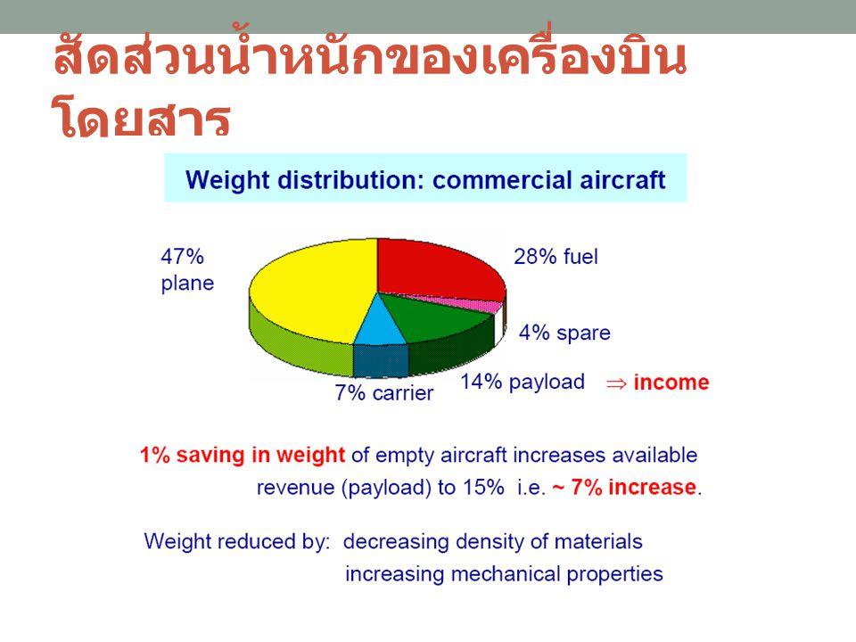 สัดส่วนน้ำหนักของเครื่องบิน โดยสาร