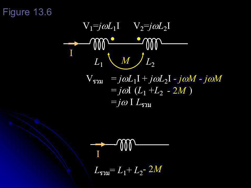 เมื่อมี inductor 2 ตัวต่ออนุกรมกัน และมี mutual inductance เชื่อมระหว่างกัน เมื่อมี inductor 2 ตัวต่ออนุกรมกัน และมี mutual inductance เชื่อมระหว่างกัน ถ้าต่อในลักษณะเสริมกัน ( ขั้วต่างกันต่อกัน ) จะ ได้ ถ้าต่อในลักษณะเสริมกัน ( ขั้วต่างกันต่อกัน ) จะ ได้ ถ้าต่อในลักษณะหลักล้างกัน ( ขั้วเหมือนกันต่อ กัน ) จะได้ ถ้าต่อในลักษณะหลักล้างกัน ( ขั้วเหมือนกันต่อ กัน ) จะได้ L รวม = L 1 +L 2 +2M สรุป L รวม = L 1 +L 2 -2M
