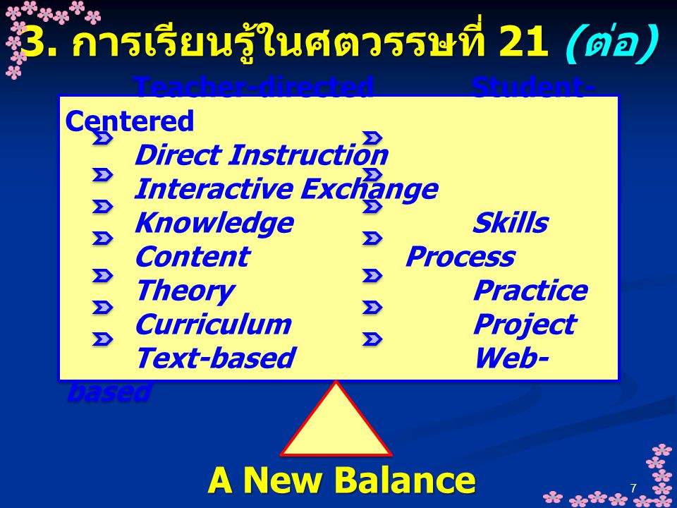 7 3. การเรียนรู้ในศตวรรษที่ 21 ( ต่อ ) Teacher-directed Student- Centered Direct Instruction Interactive Exchange KnowledgeSkills ContentProcess Theor