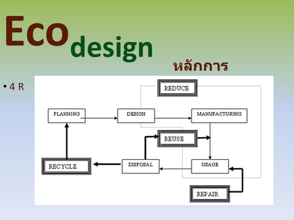 Eco design หลักการ Ecodesign 4 R