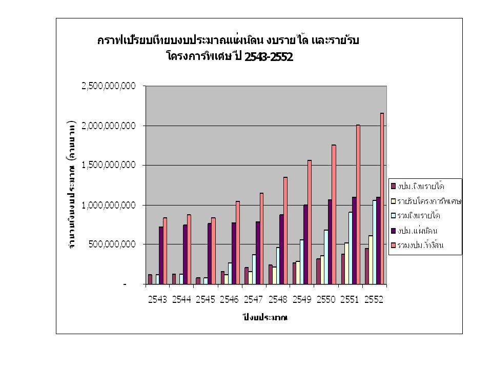 ตารางที่ 2 แสดงเปรียบเทียบงบประมาณที่จัดสรรเพื่องานวิจัย งบแผ่นดิน รายได้ โครงการพิเศษ แหล่งทุนนอก ( ตามแผนงานวิจัย ) ปีงบประม าณงปม.