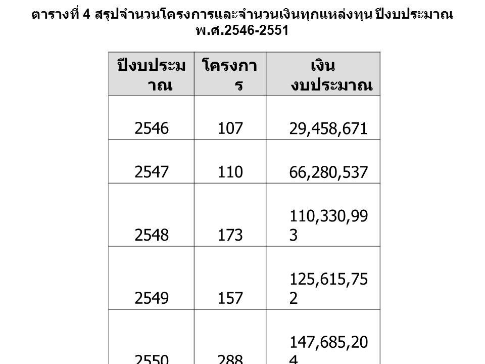 ตารางที่ 4 สรุปจำนวนโครงการและจำนวนเงินทุกแหล่งทุน ปีงบประมาณ พ. ศ.2546-2551 ปีงบประม าณ โครงกา ร เงิน งบประมาณ 2546107 29,458,671 2547110 66,280,537