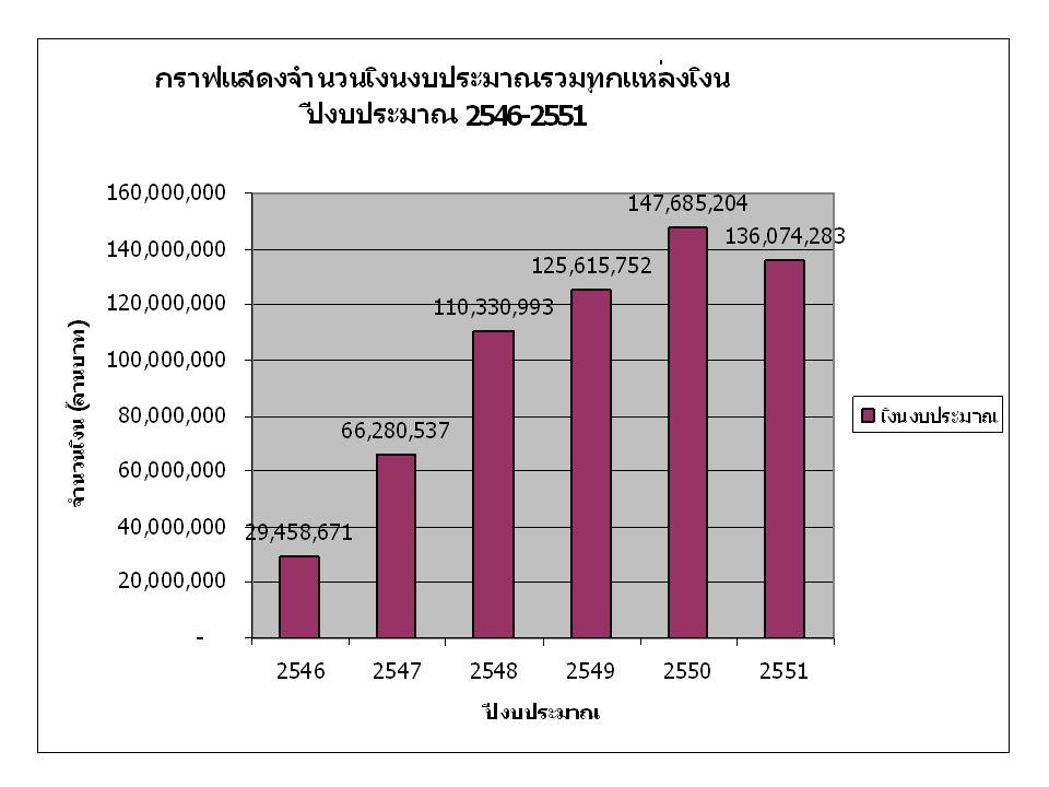 ผลงานวิจัยของประเทศไทยใน 5 ปี (2003- 2007) ในฐานข้อมูลสากล Scopus 84% (16%) 88% (12%) 88% (12%) 94% (6%) 95% (5%) 3,034 3,648 4,475 5,377 5,603 หมายเหตุ ผลงานวิจัยของประเทศไทยในแต่ละปี ในฐานข้อมูล Scopus ณ วันที่ 29 มิถุนายน 2551  ปี 2550 อุดมศึกษาไทยผลิตผลงานวิจัย คิดเป็น 95% ของผลงานทั้งประเทศ