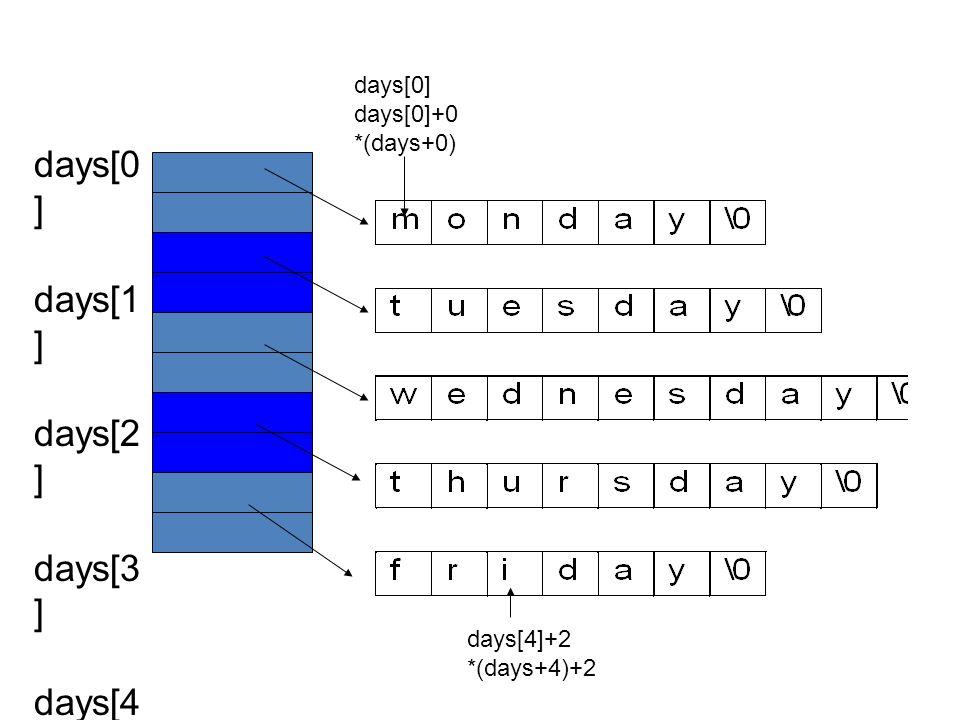 days[0 ] days[1 ] days[2 ] days[3 ] days[4 ] days[0] days[0]+0 *(days+0) days[4]+2 *(days+4)+2