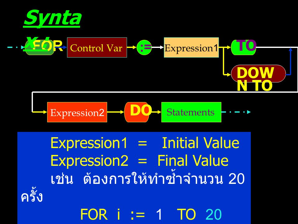 FOR DOW N TO DO Control Var Statements TO := Synta x : Expression1 Expression2 Expression1 = Initial Value Expression2 = Final Value เช่น ต้องการให้ทำซ้ำจำนวน 20 ครั้ง FOR i := 1 TO 20 DO หรือ FOR j := 20 DOWN TO 1 DO